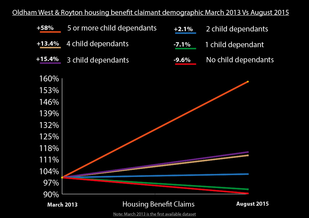 housing-benefit-demographic-changes-oldh